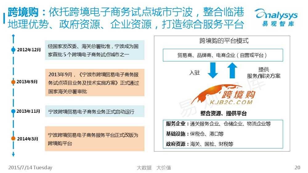 中国跨境进口电商市场专题研究报告2015_000020