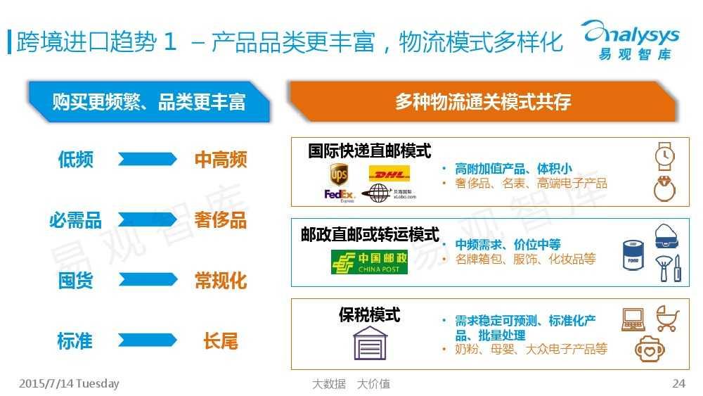 中国跨境进口电商市场专题研究报告2015_000024