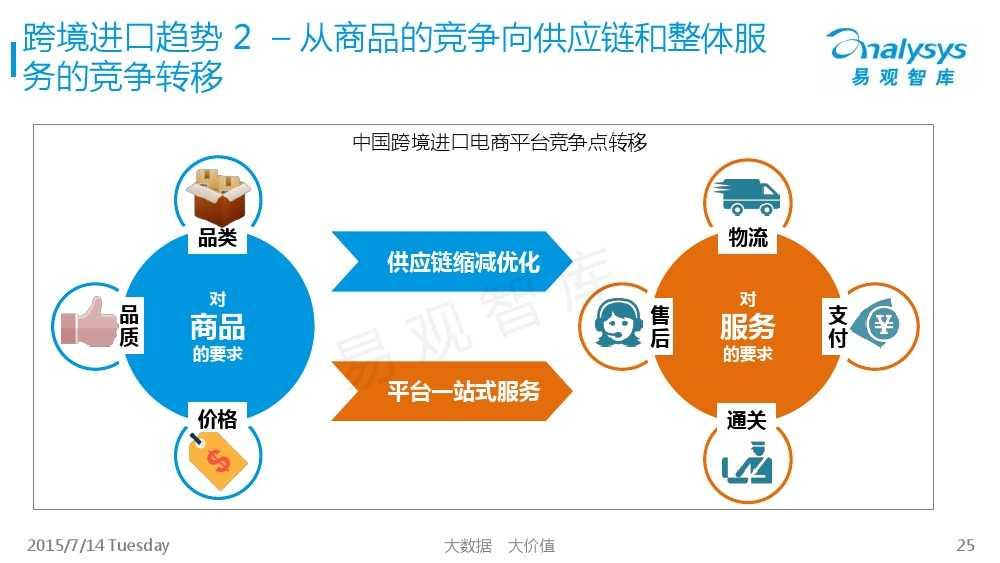中国跨境进口电商市场专题研究报告2015_000025