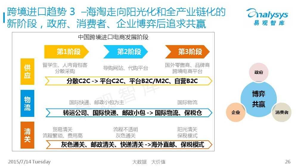 中国跨境进口电商市场专题研究报告2015_000026