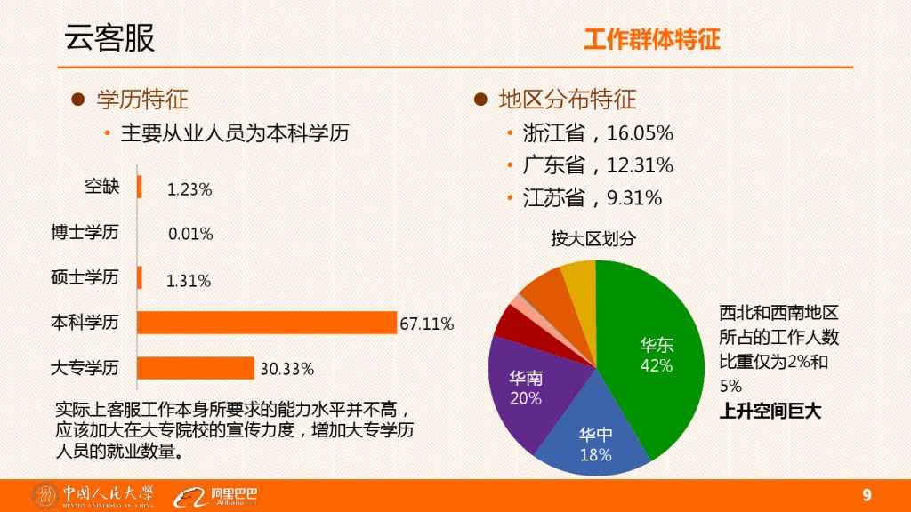 云客服对大学生工作就业的影响分析_000009
