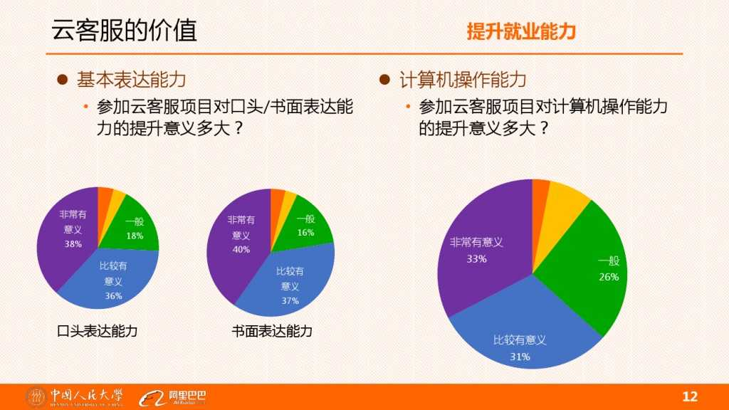 云客服对大学生工作就业的影响分析_000012