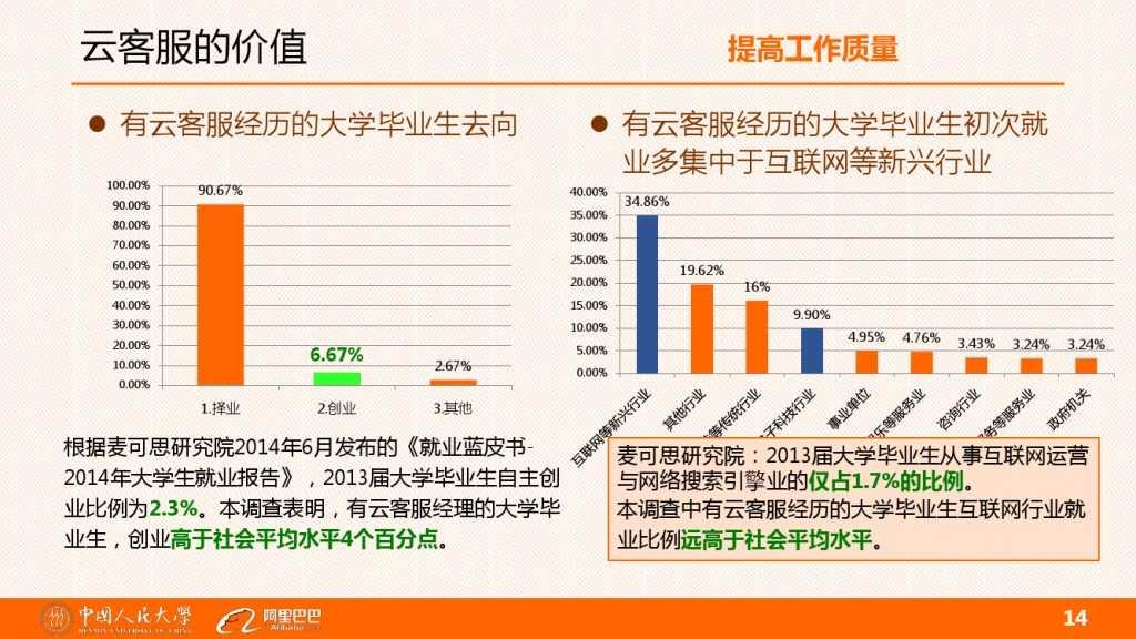 云客服对大学生工作就业的影响分析_000014