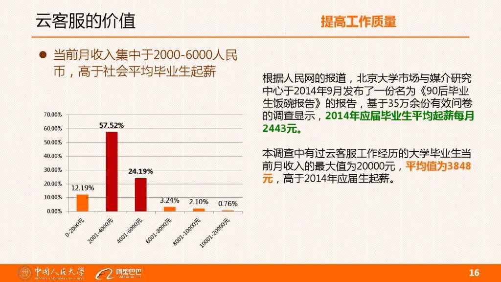云客服对大学生工作就业的影响分析_000016