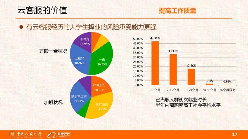 云客服对大学生工作就业的影响分析_000017