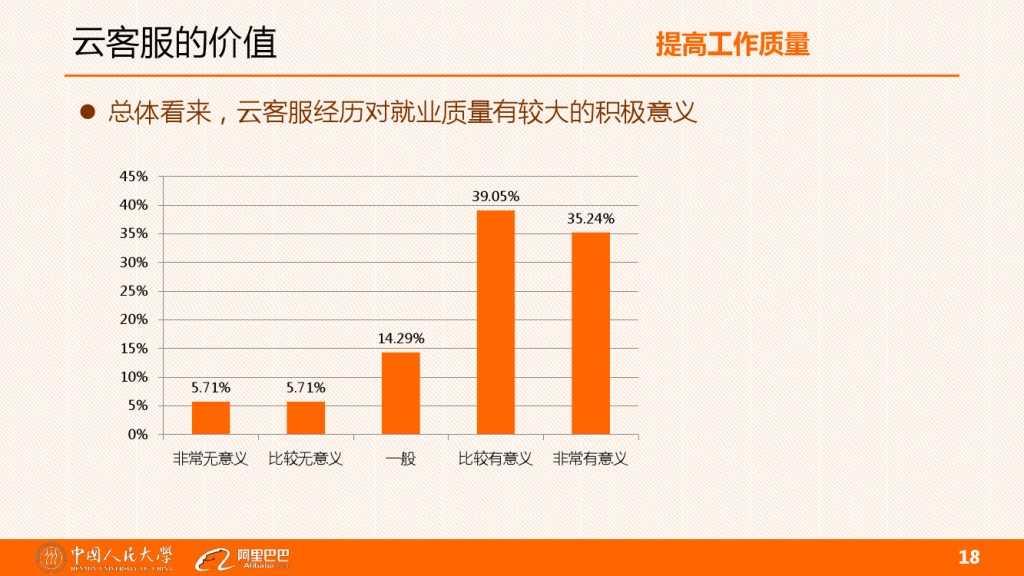 云客服对大学生工作就业的影响分析_000018