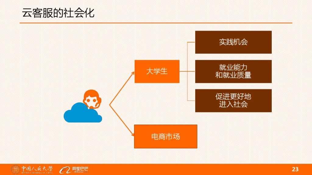 云客服对大学生工作就业的影响分析_000023