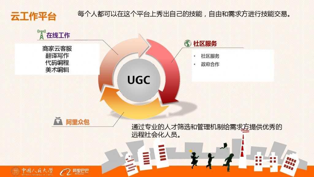 云客服对大学生工作就业的影响分析_000028