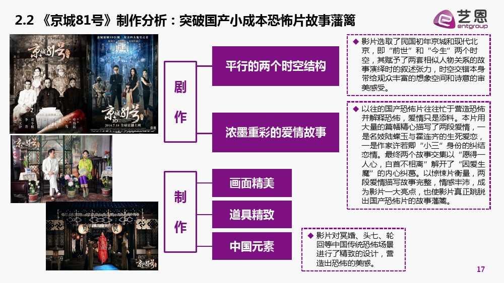 国产惊悚电影市场研究报告_000017