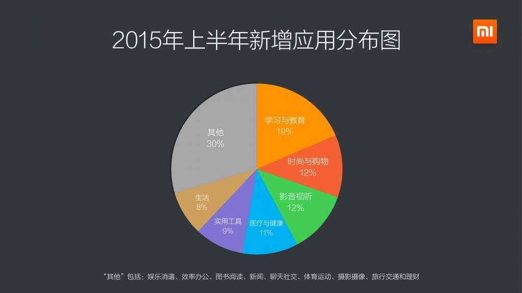 小米应用商店2015上半年报告_000004