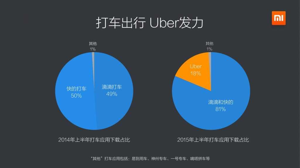 小米应用商店2015上半年报告_000007