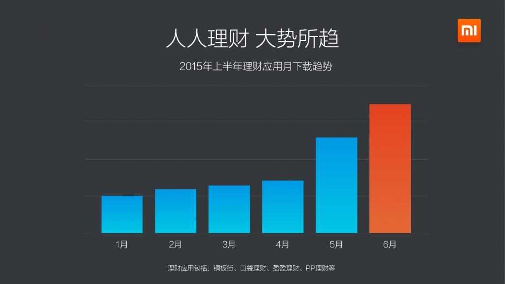 小米应用商店2015上半年报告_000010