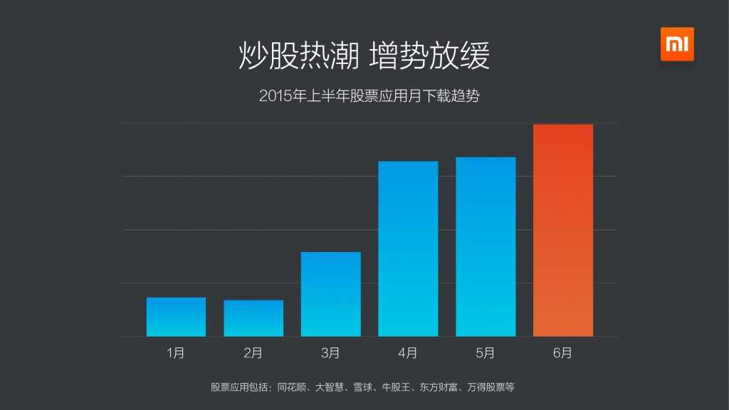 小米应用商店2015上半年报告_000011
