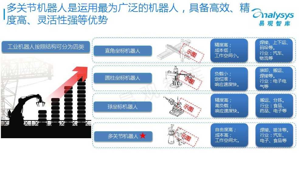 工业机器人专题研究报告2015 01_000005