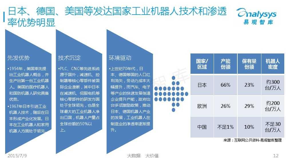 工业机器人专题研究报告2015 01_000012