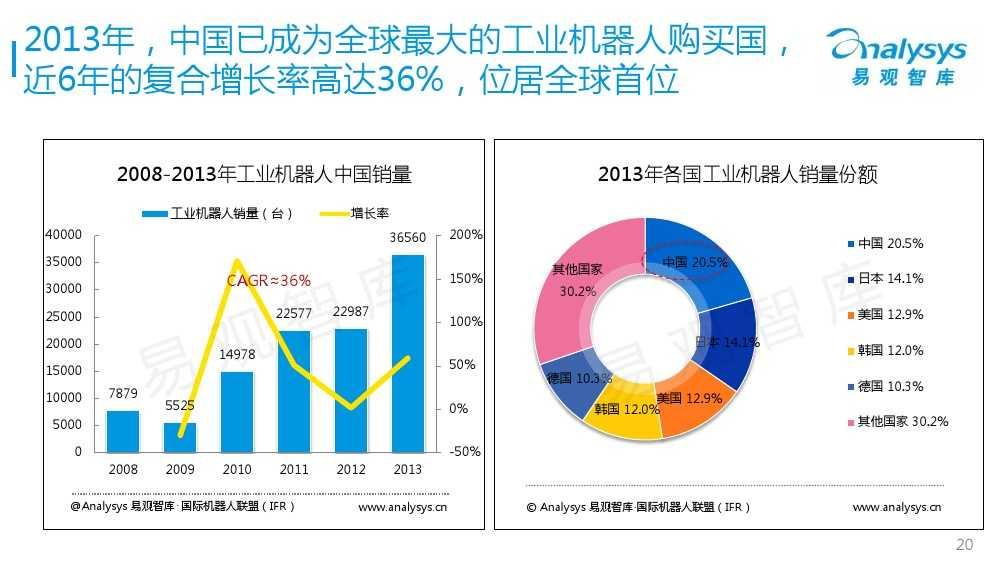 工业机器人专题研究报告2015 01_000020