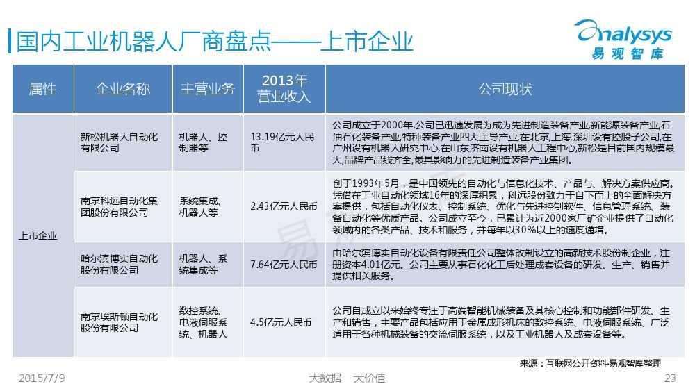 工业机器人专题研究报告2015 01_000023