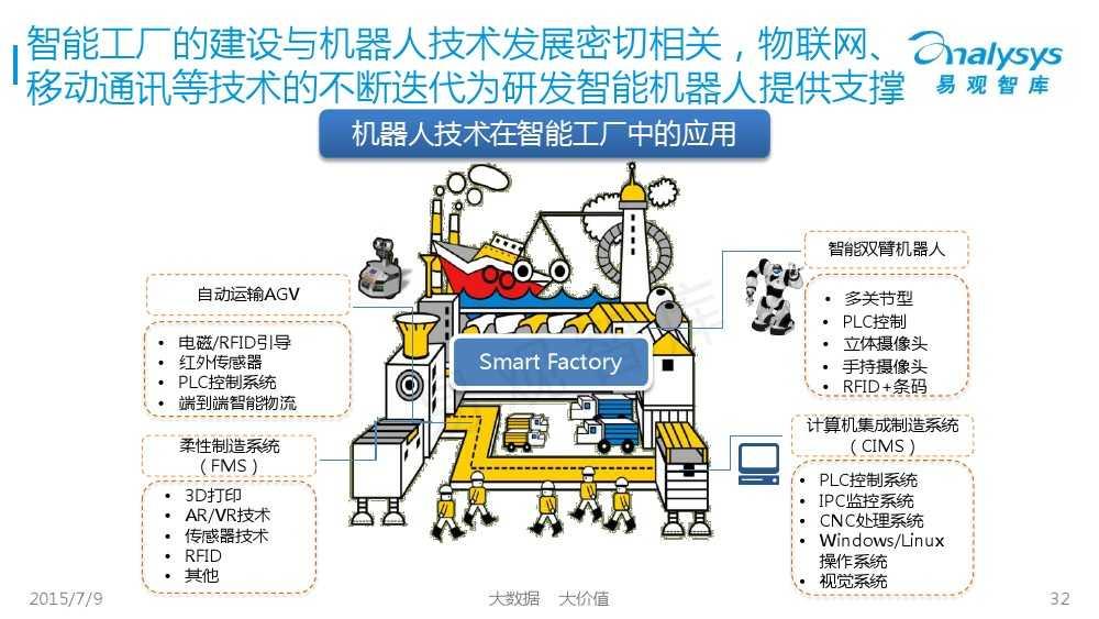工业机器人专题研究报告2015 01_000032