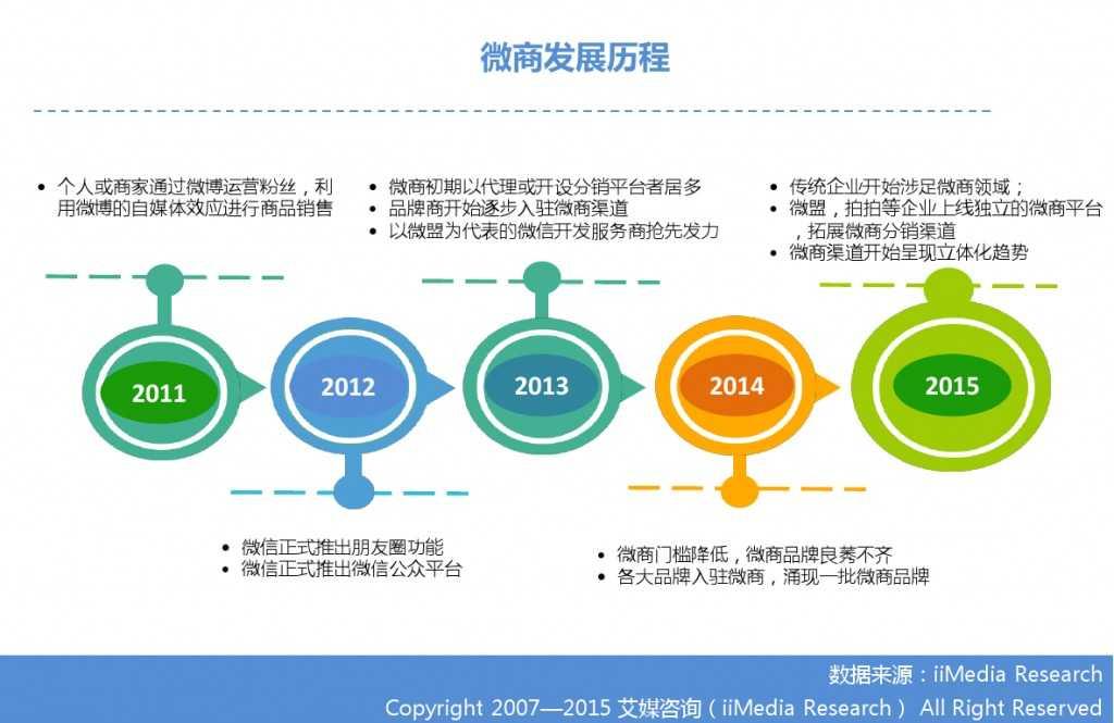 艾媒咨询:2014-2015中国微商研究报告_000006