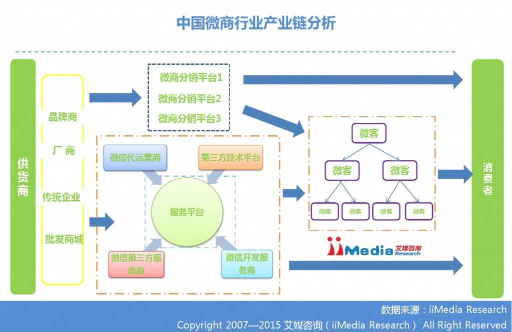 艾媒咨询:2014-2015中国微商研究报告_000008