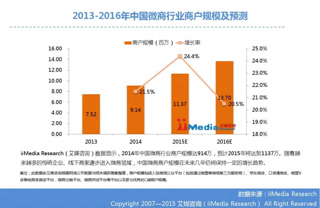 艾媒咨询:2014-2015中国微商研究报告_000009