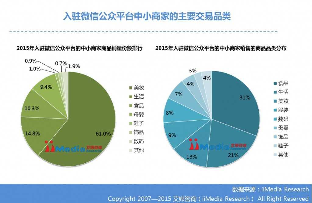 艾媒咨询:2014-2015中国微商研究报告_000010