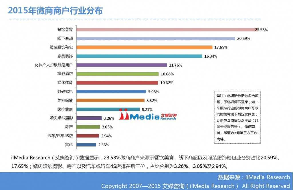 艾媒咨询:2014-2015中国微商研究报告_000012