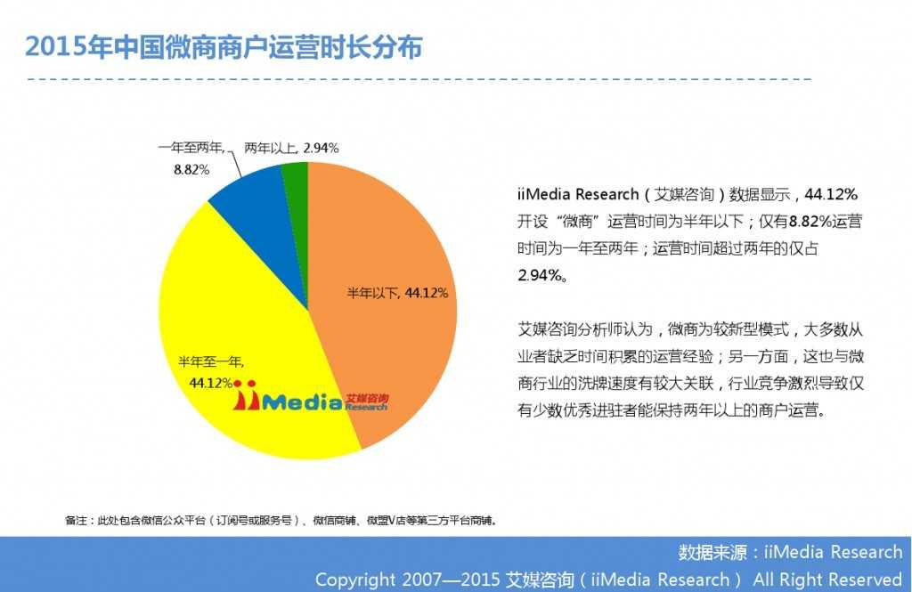 艾媒咨询:2014-2015中国微商研究报告_000014