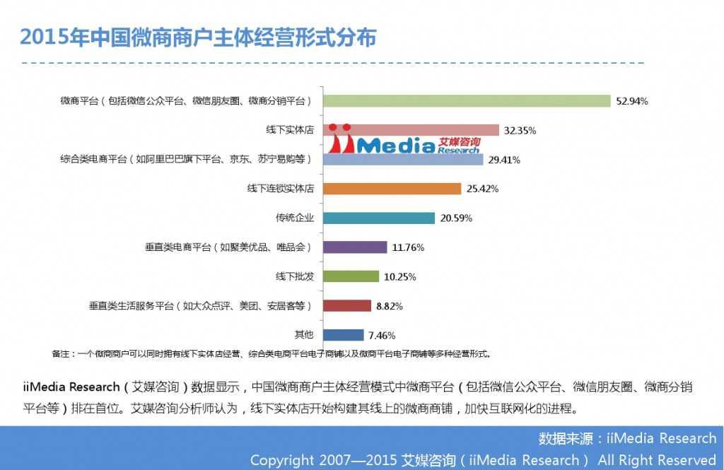 艾媒咨询:2014-2015中国微商研究报告_000015