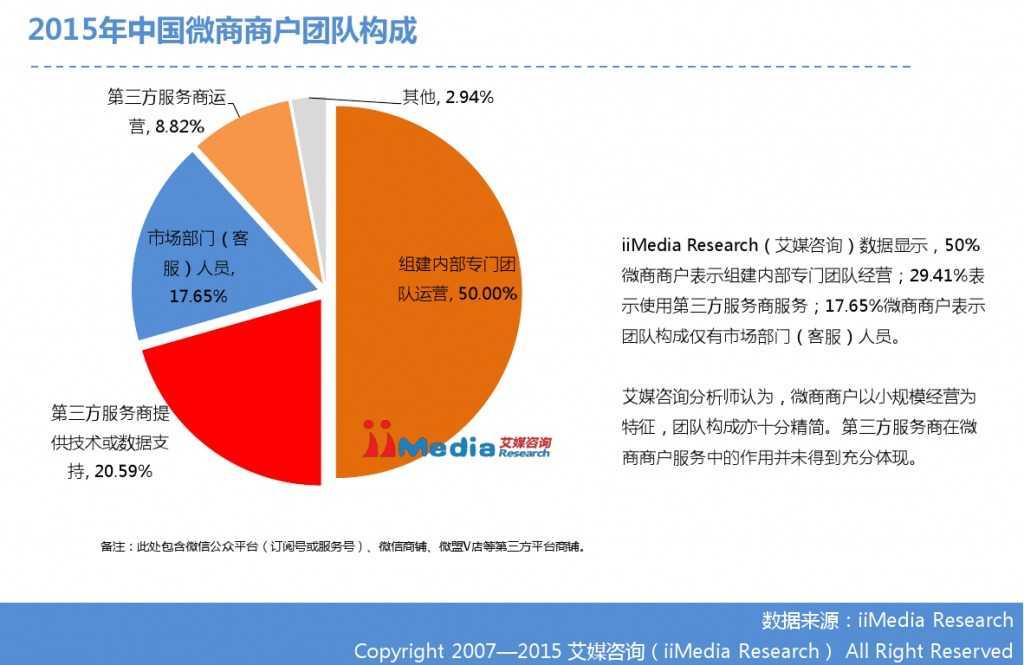 艾媒咨询:2014-2015中国微商研究报告_000017