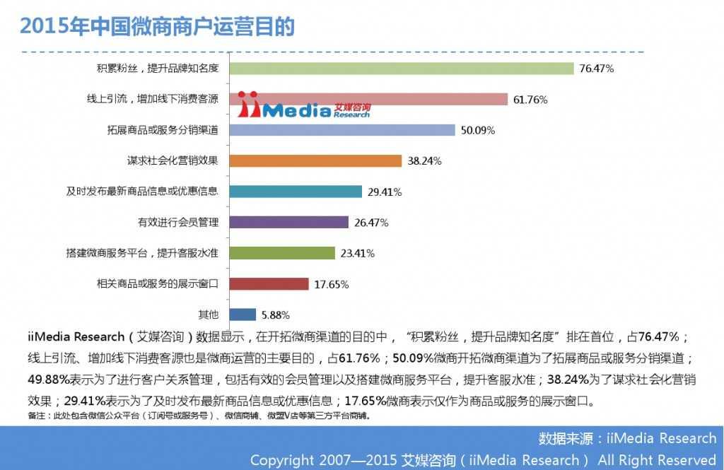 艾媒咨询:2014-2015中国微商研究报告_000018