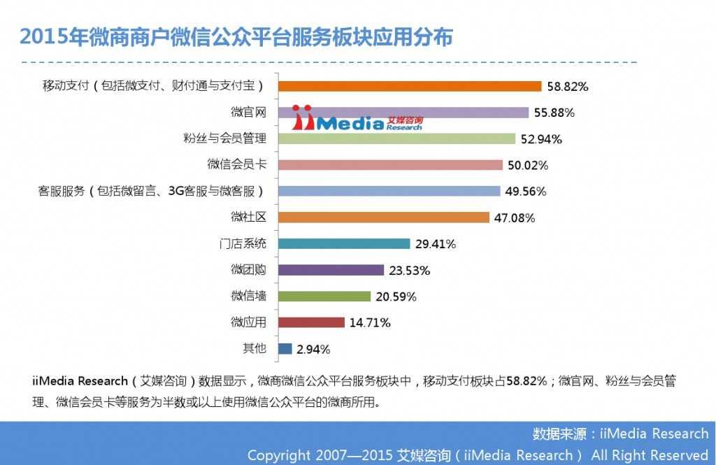 艾媒咨询:2014-2015中国微商研究报告_000022