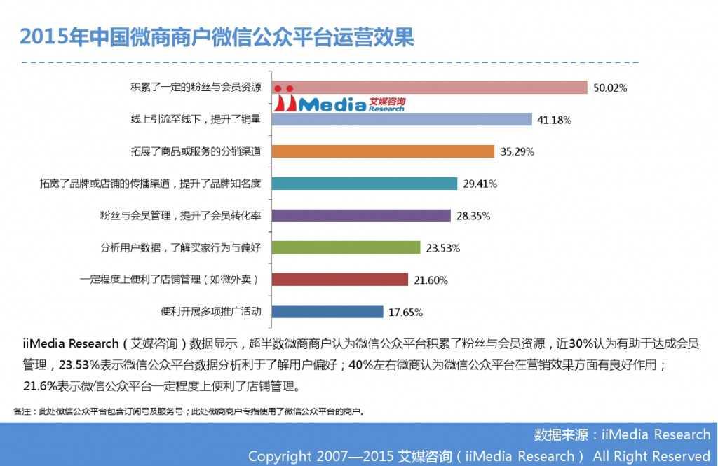 艾媒咨询:2014-2015中国微商研究报告_000024