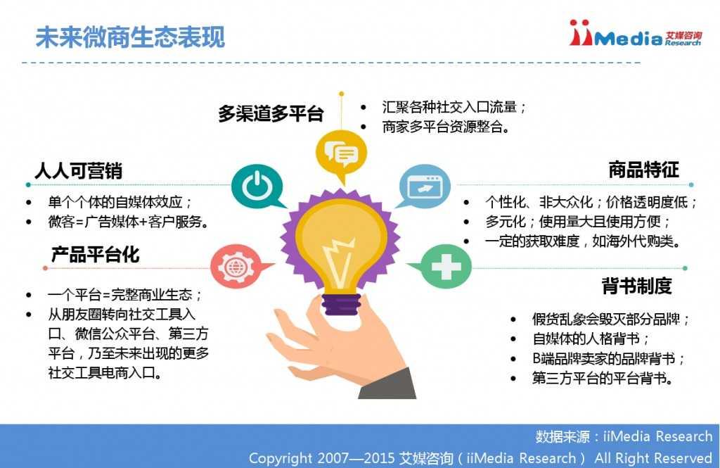 艾媒咨询:2014-2015中国微商研究报告_000034