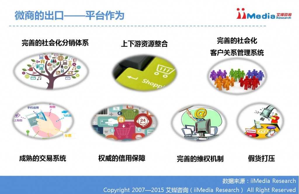 艾媒咨询:2014-2015中国微商研究报告_000036