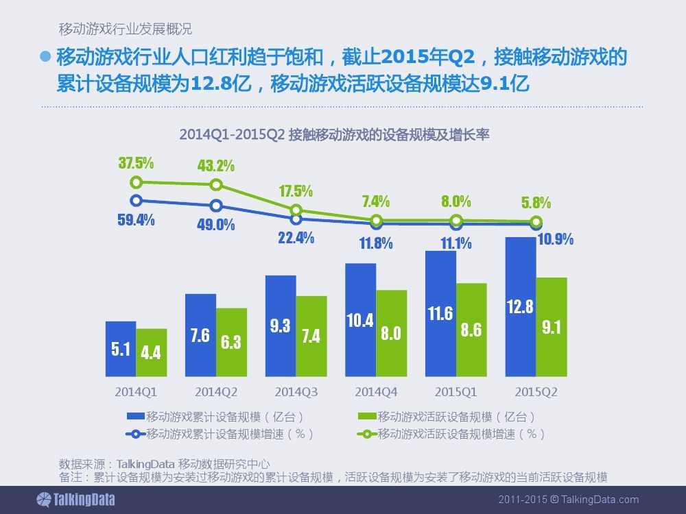 2015上半年移动游戏行业报告_000004