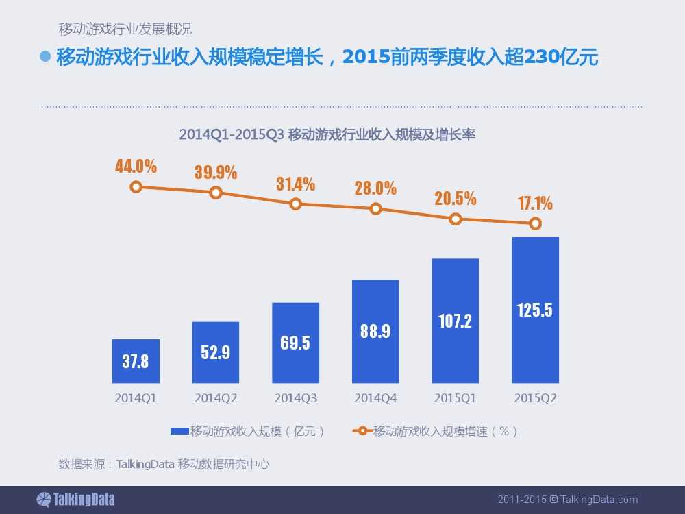 2015上半年移动游戏行业报告_000005
