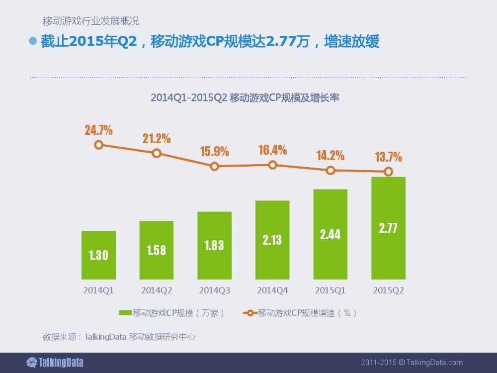 2015上半年移动游戏行业报告_000006