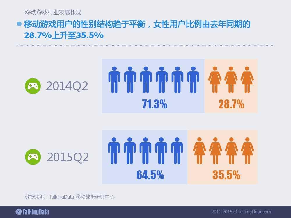 2015上半年移动游戏行业报告_000013
