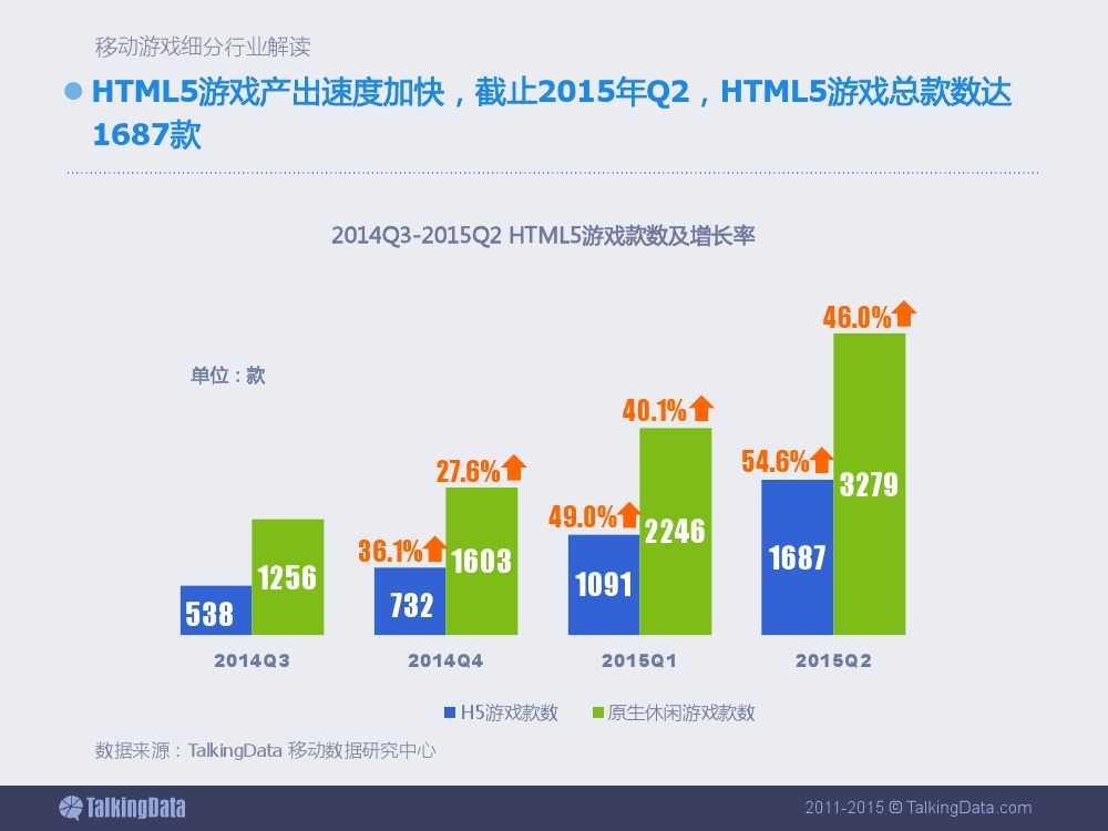 2015上半年移动游戏行业报告_000039
