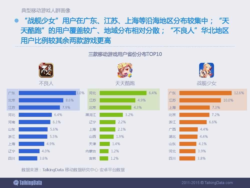 2015上半年移动游戏行业报告_000045