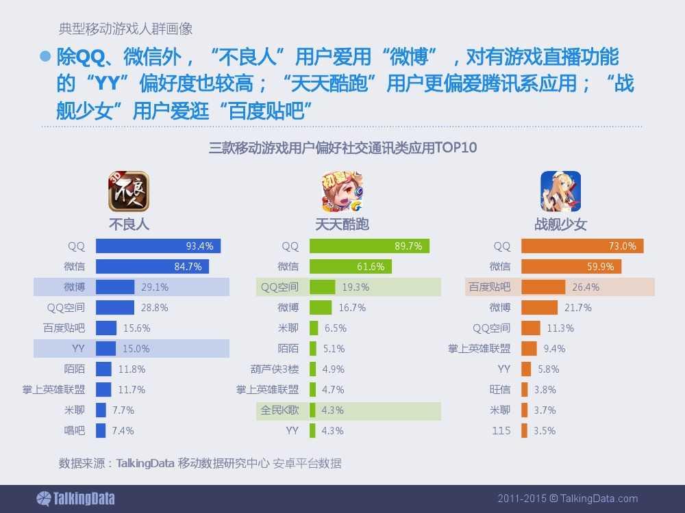 2015上半年移动游戏行业报告_000048