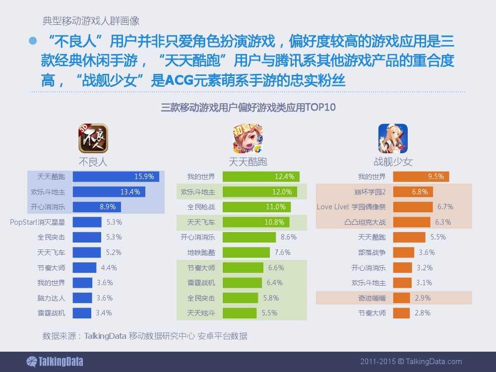 2015上半年移动游戏行业报告_000050