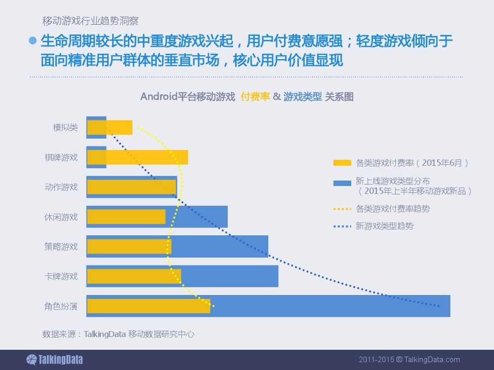 2015上半年移动游戏行业报告_000063