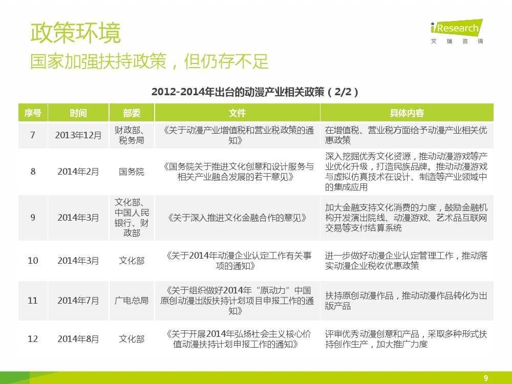 2015年中国二次元行业报告_000009