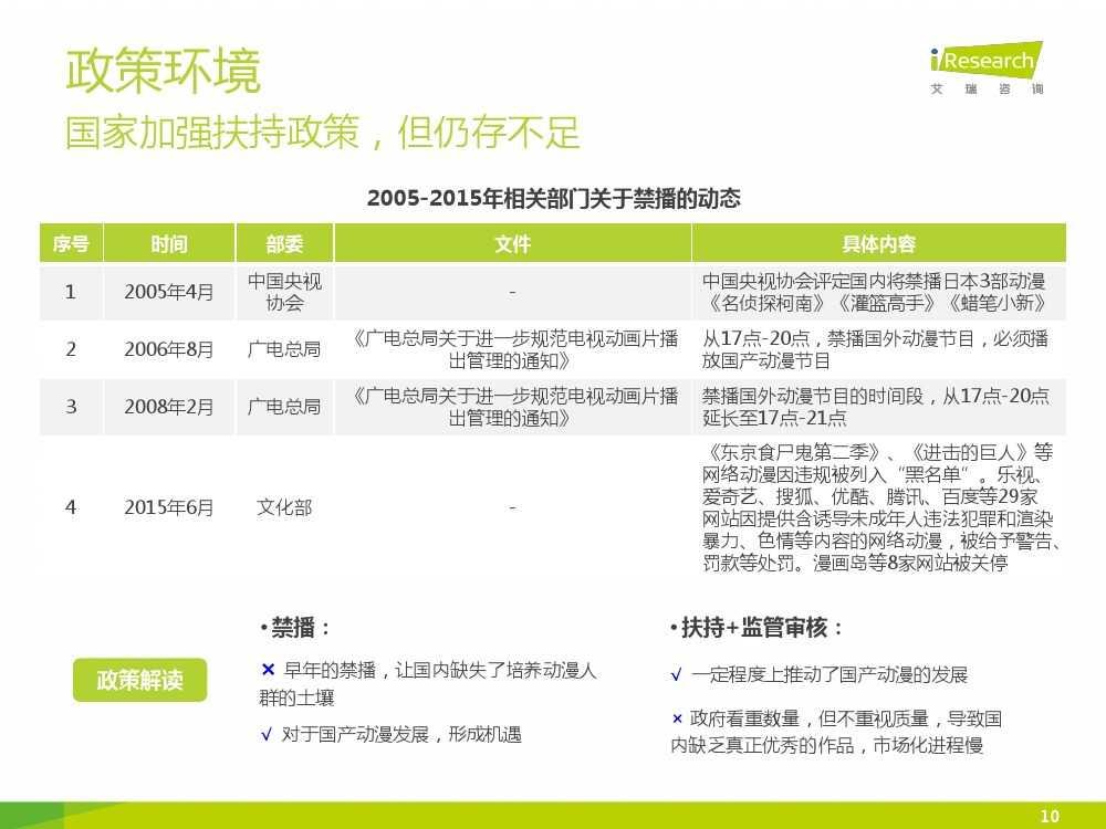 2015年中国二次元行业报告_000010