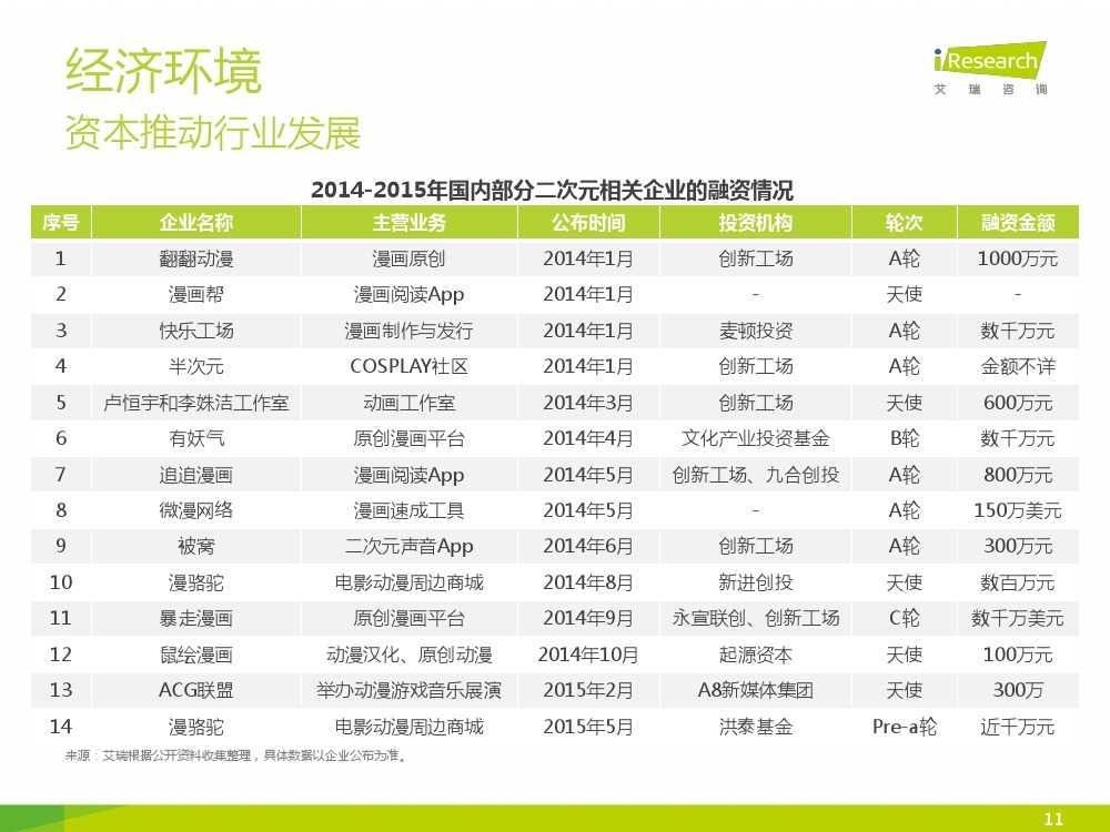 2015年中国二次元行业报告_000011