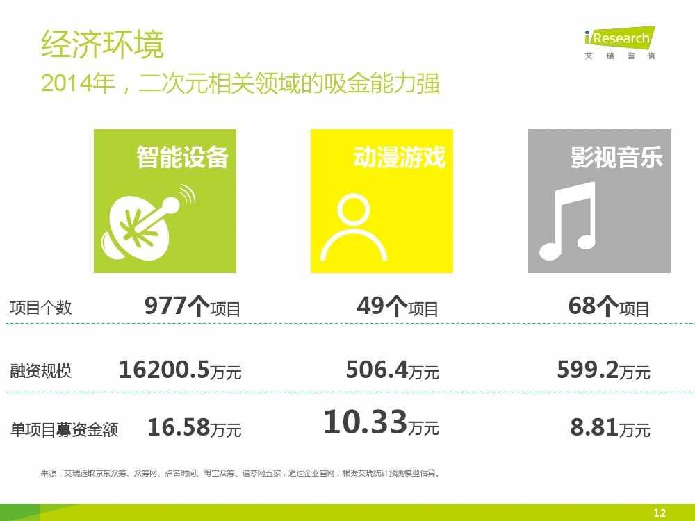 2015年中国二次元行业报告_000012