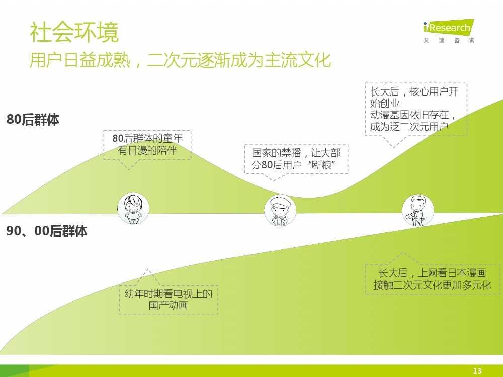 2015年中国二次元行业报告_000013