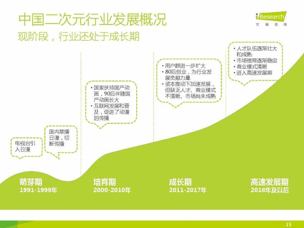 2015年中国二次元行业报告_000015